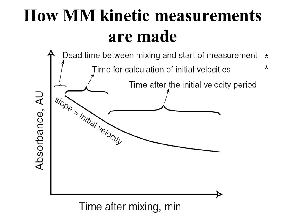 How MM kinetic measurements are made
