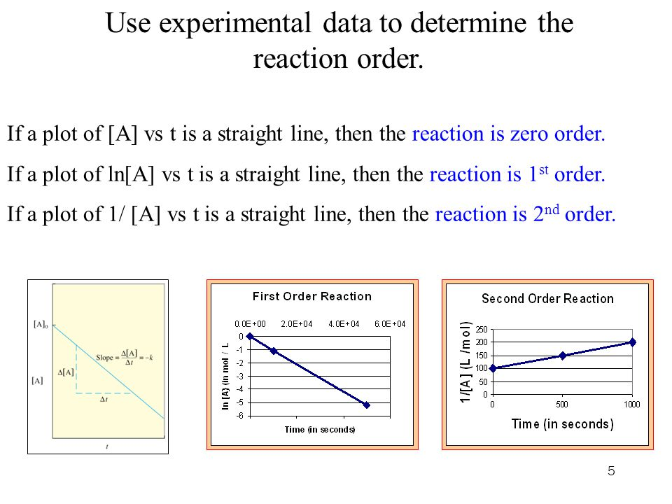 Use experimental data to determine the reaction order.
