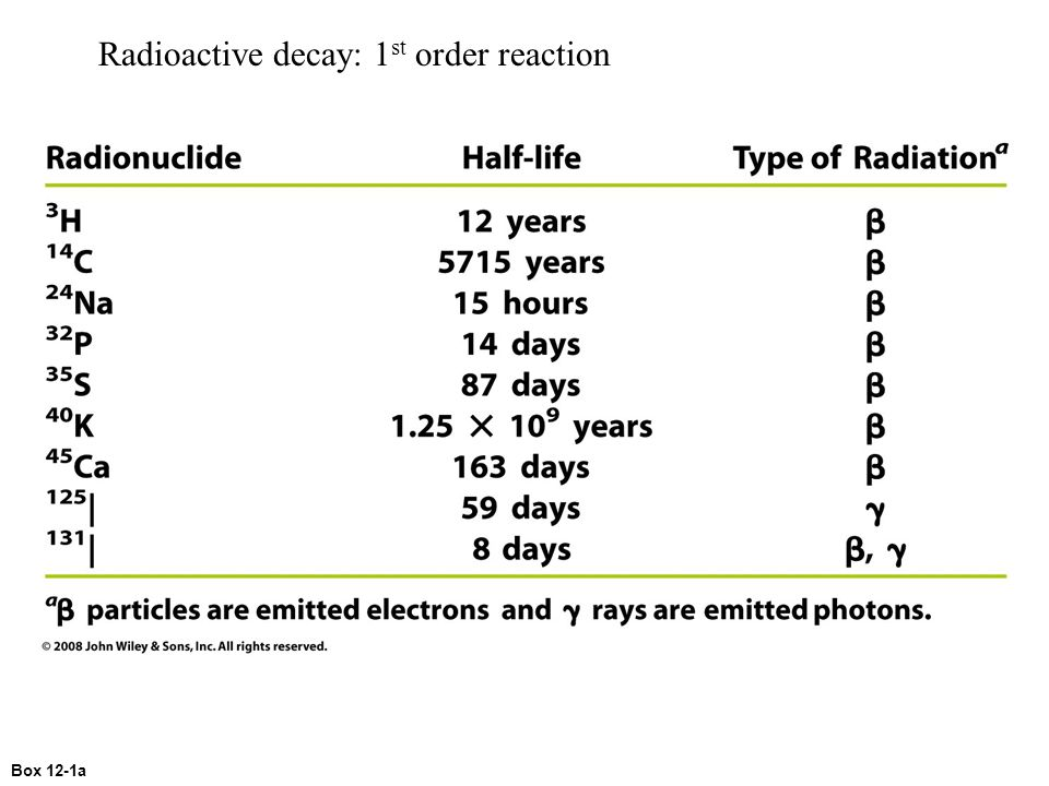 Radioactive decay: 1st order reaction