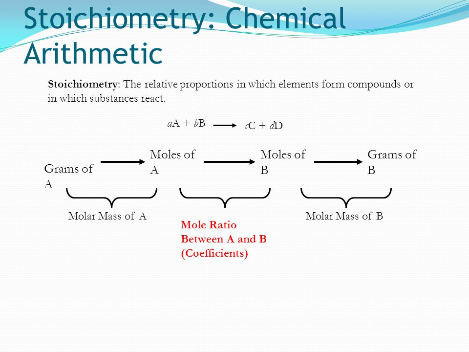 Stoichiometry: Chemical Arithmetic