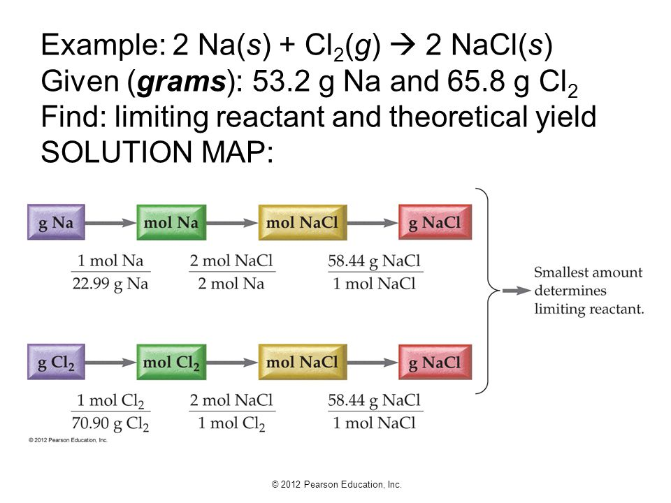 Example: 2 Na(s) + Cl2(g)  2 NaCl(s) Given (grams): 53. 2 g Na and 65