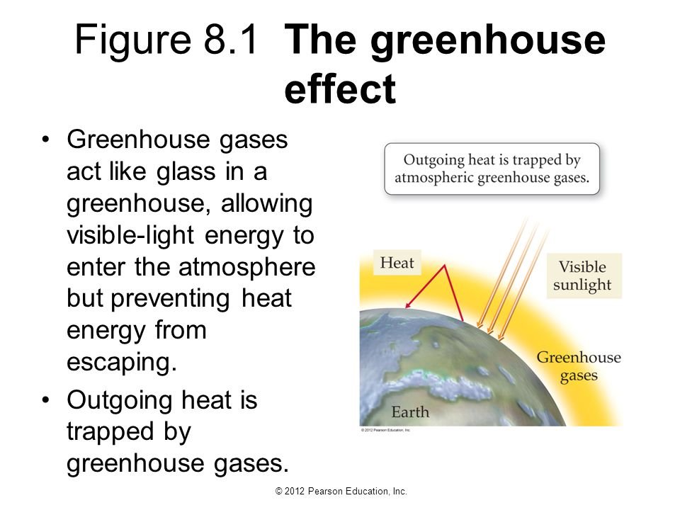 Figure 8.1 The greenhouse effect