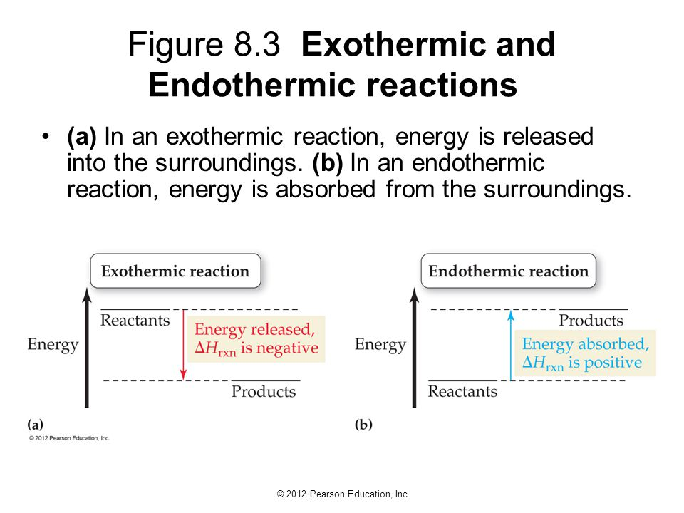 Figure 8.3 Exothermic and Endothermic reactions
