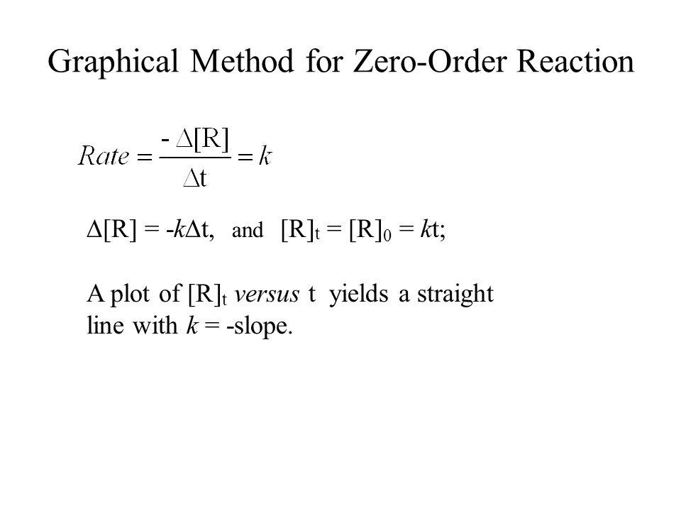Graphical Method for Zero-Order Reaction