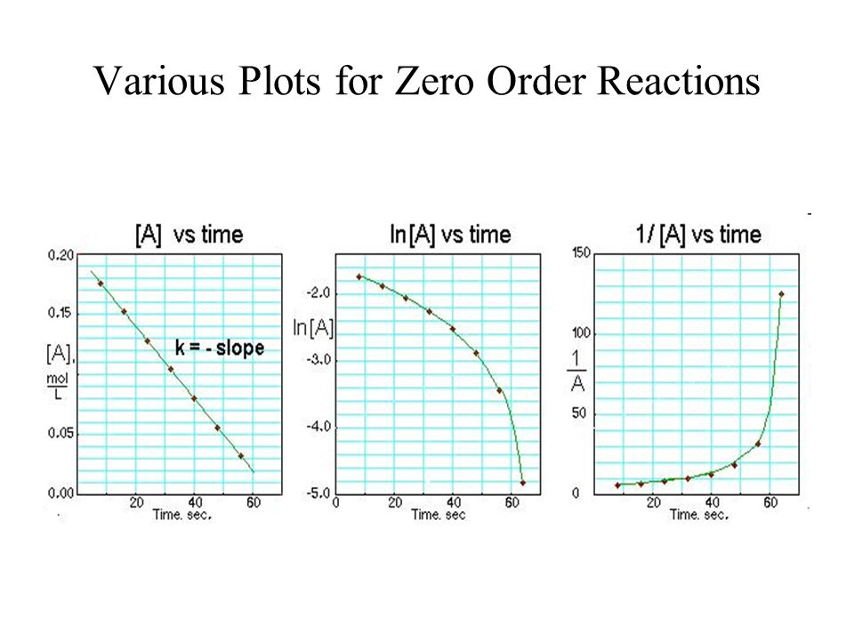 Various Plots for Zero Order Reactions