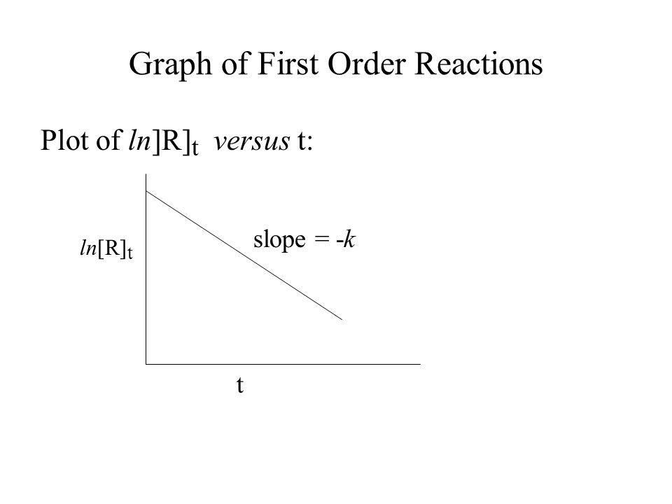 Graph of First Order Reactions