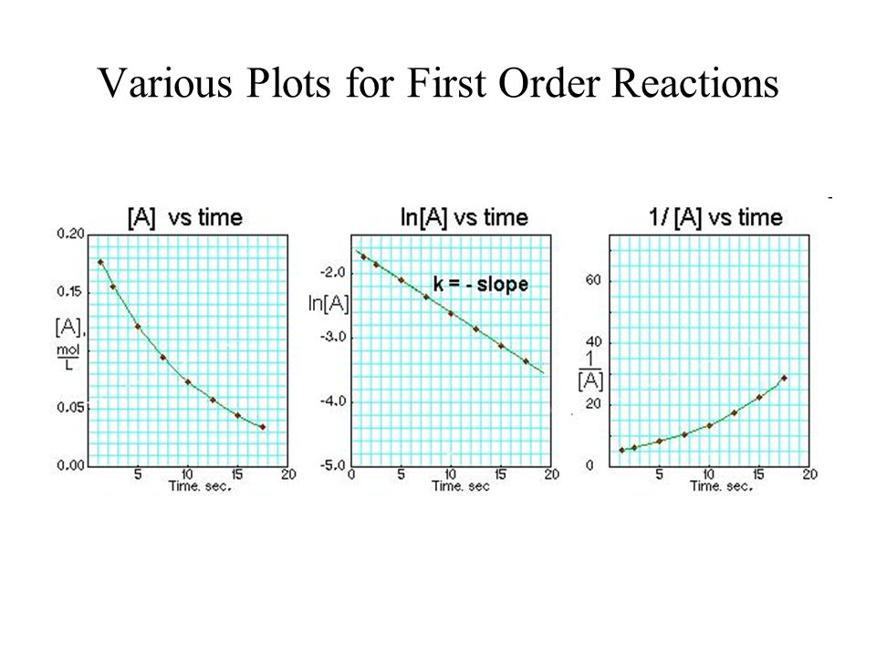 Various Plots for First Order Reactions