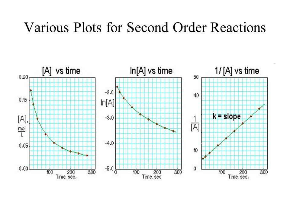 Various Plots for Second Order Reactions