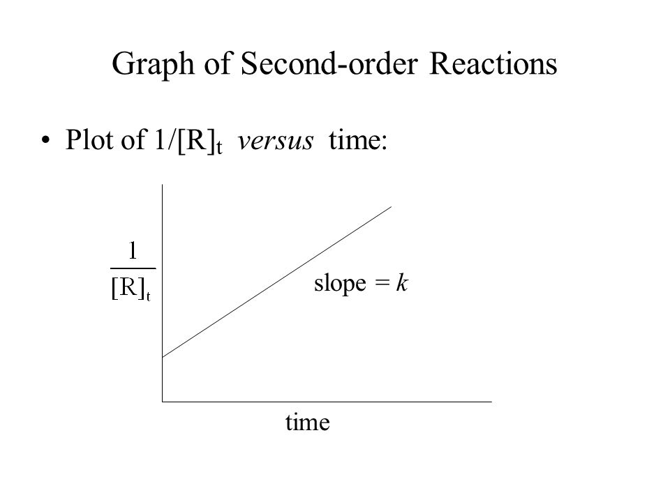Graph of Second-order Reactions