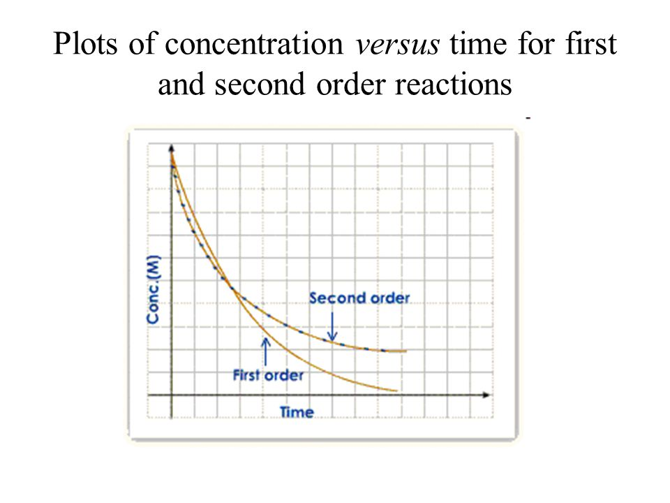 Plots of concentration versus time for first and second order reactions