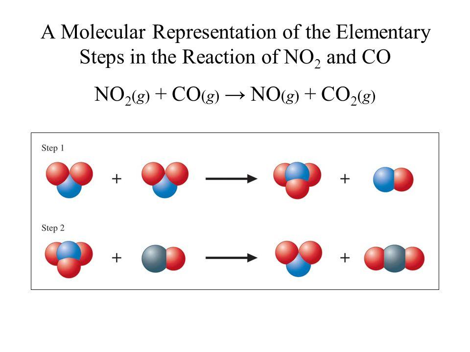 NO2(g) + CO(g) → NO(g) + CO2(g)