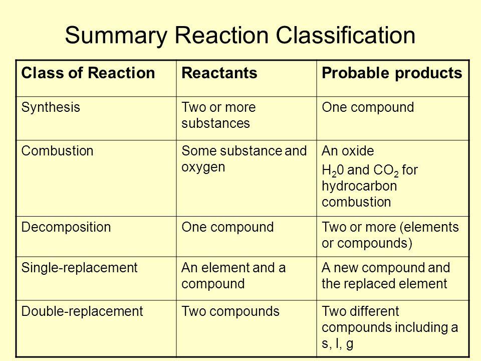 Summary Reaction Classification