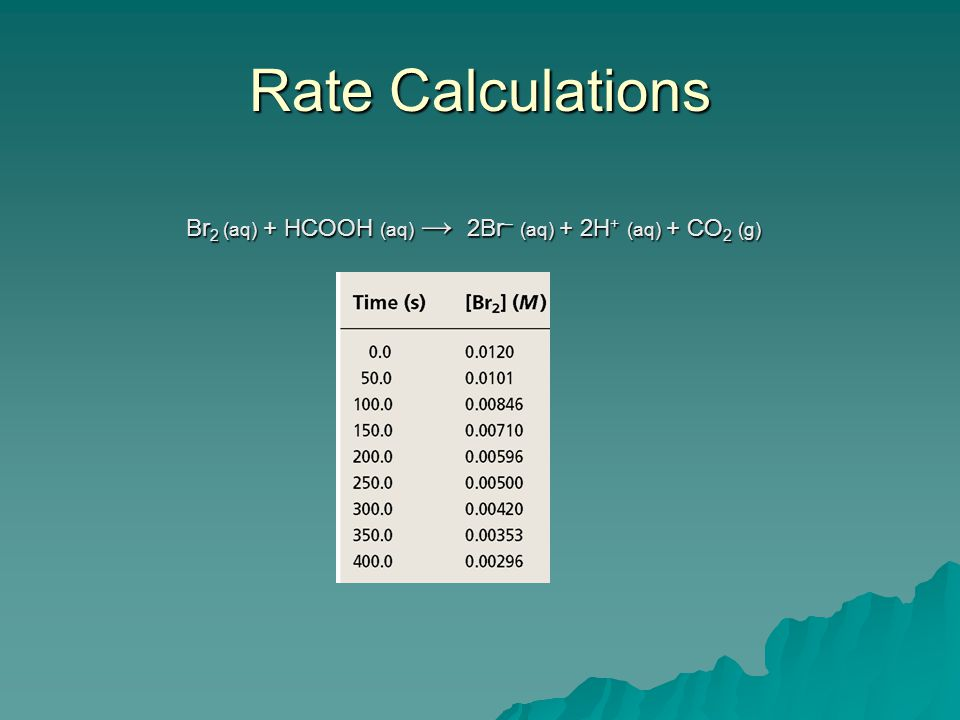 Rate Calculations Br2 (aq) + HCOOH (aq) → 2Br– (aq) + 2H+ (aq) + CO2 (g) Table 13.1---rate of reactions.