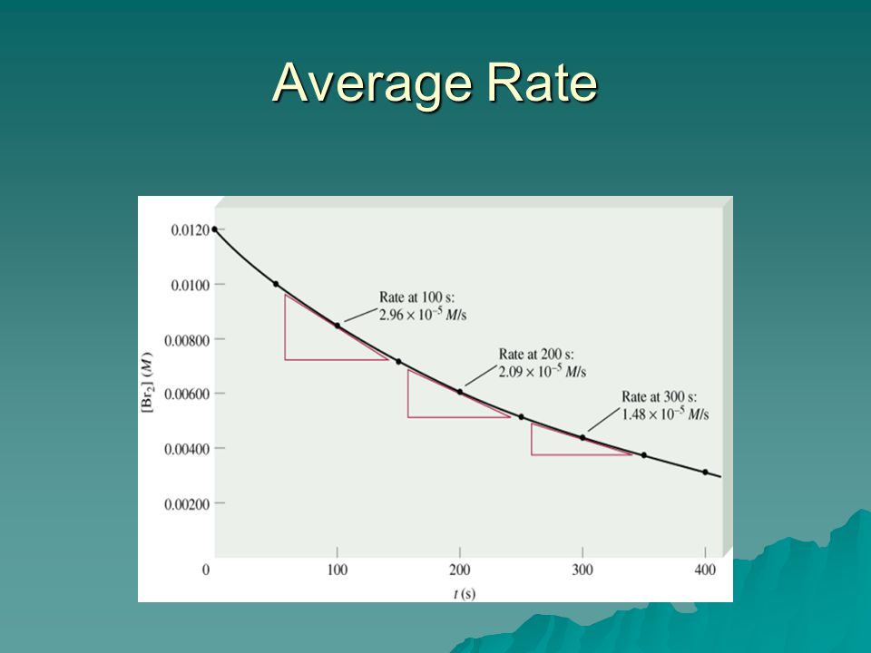 Average Rate Different rates can be accounted for by mistakes in experiments.