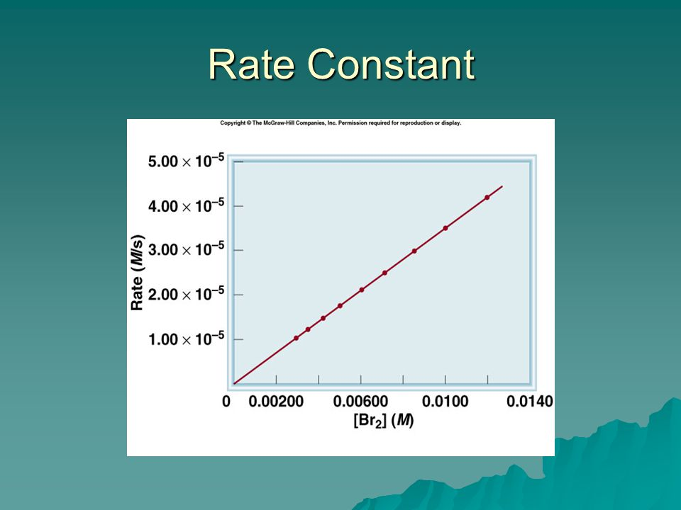 Rate Constant Small deviations in k are only due to experimental deviations or changes in temperature.
