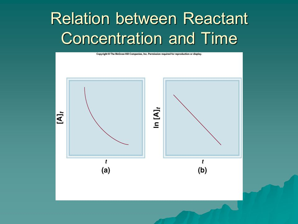 Relation between Reactant Concentration and Time
