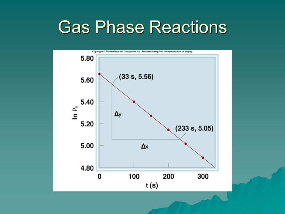 Gas Phase Reactions