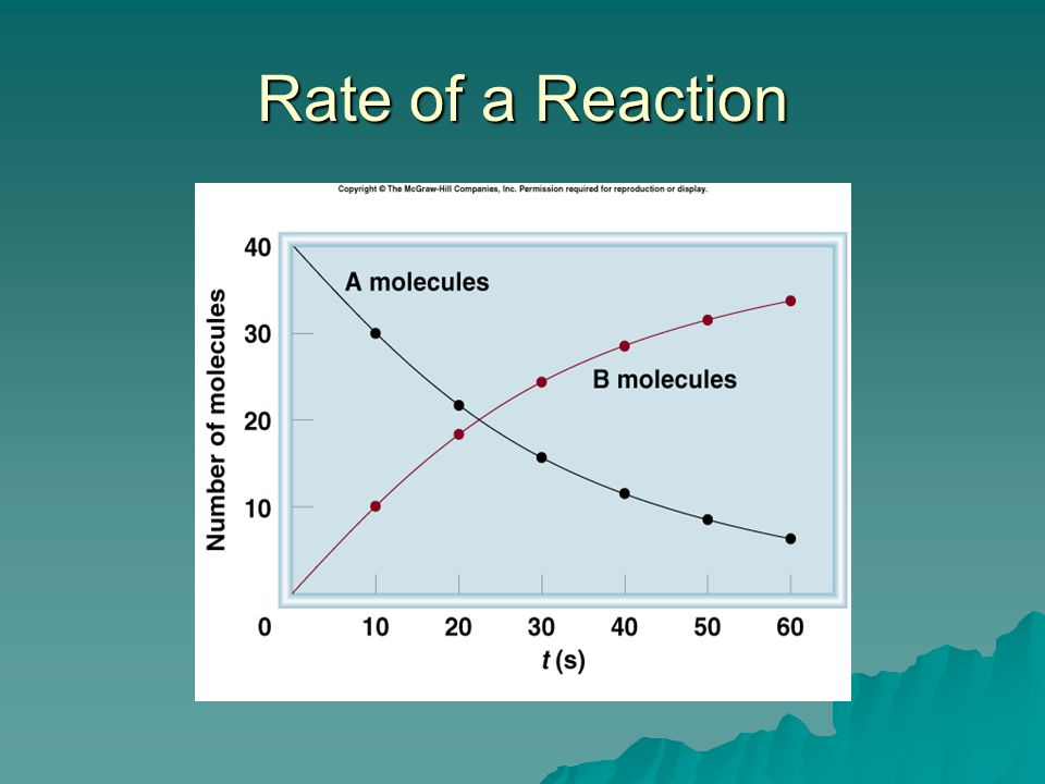 Rate of a Reaction Graph of a and b