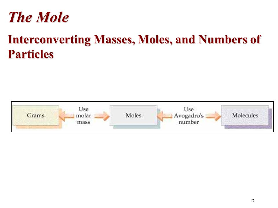 The Mole Interconverting Masses, Moles, and Numbers of Particles