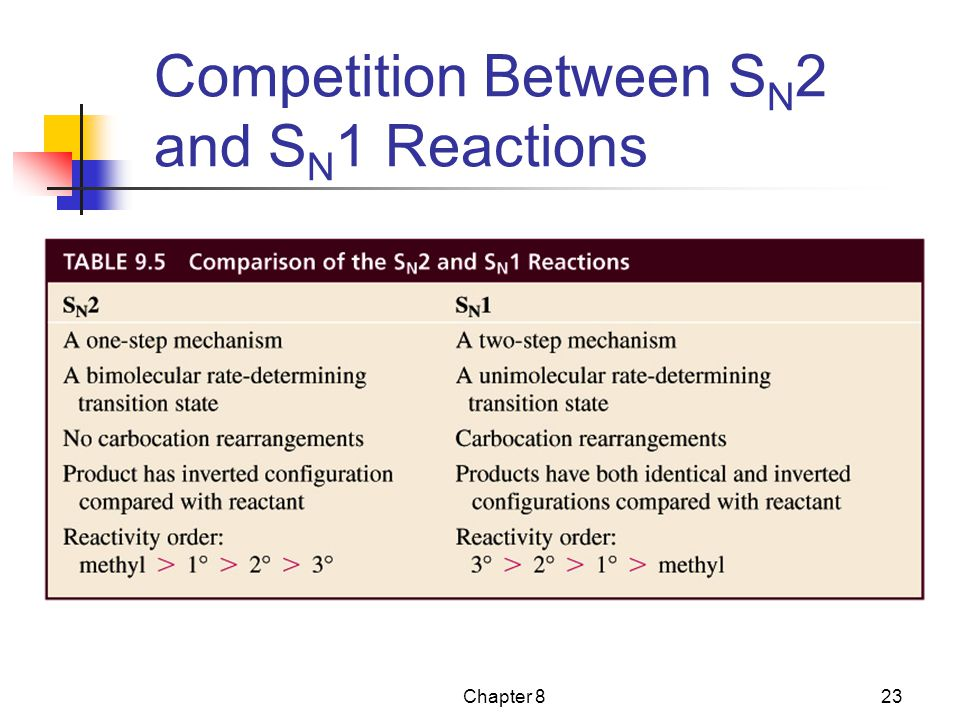 Competition Between SN2 and SN1 Reactions