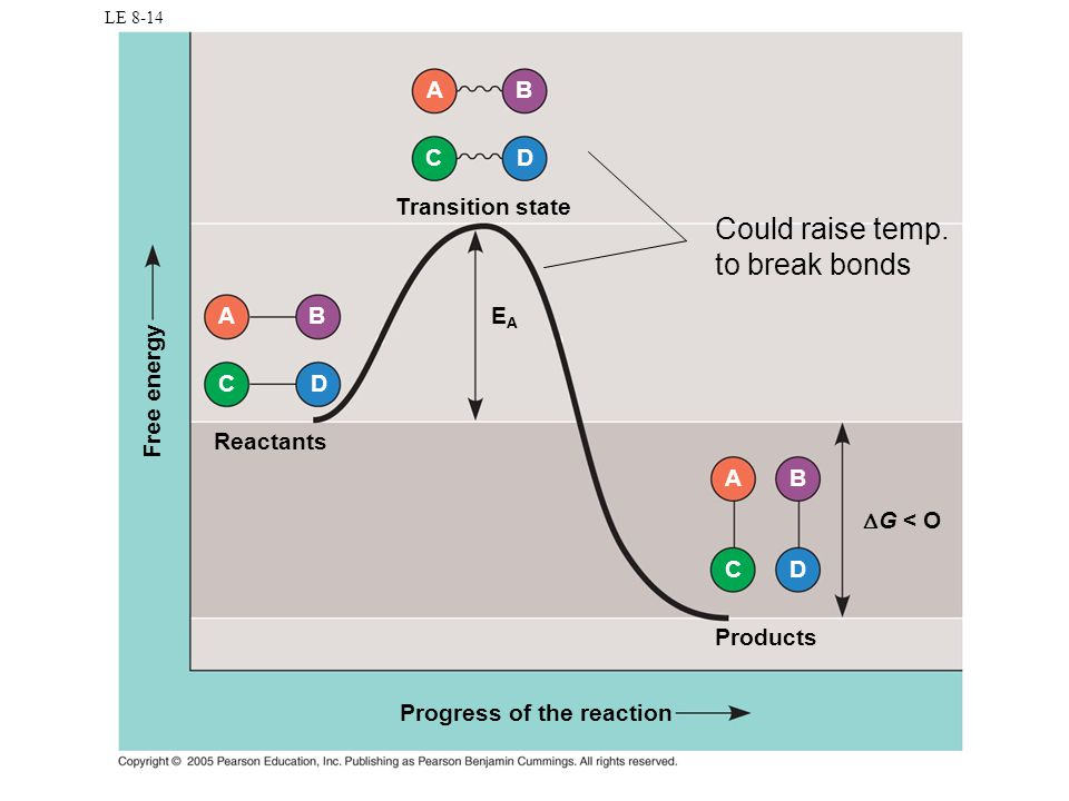 Could raise temp. to break bonds A B C D Transition state A B EA