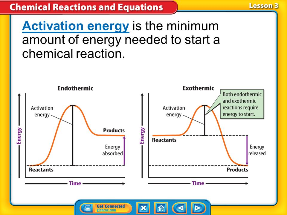 Activation energy is the minimum amount of energy needed to start a chemical reaction.