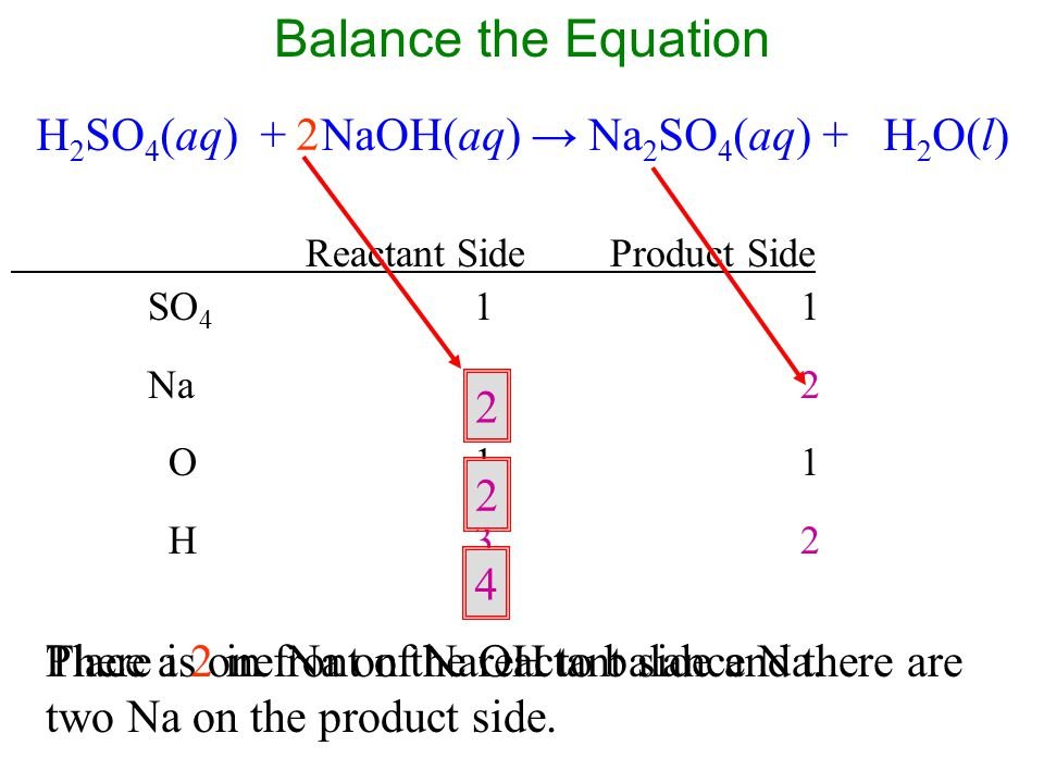 H2SO4(aq) + NaOH(aq) → Na2SO4(aq) + H2O(l)