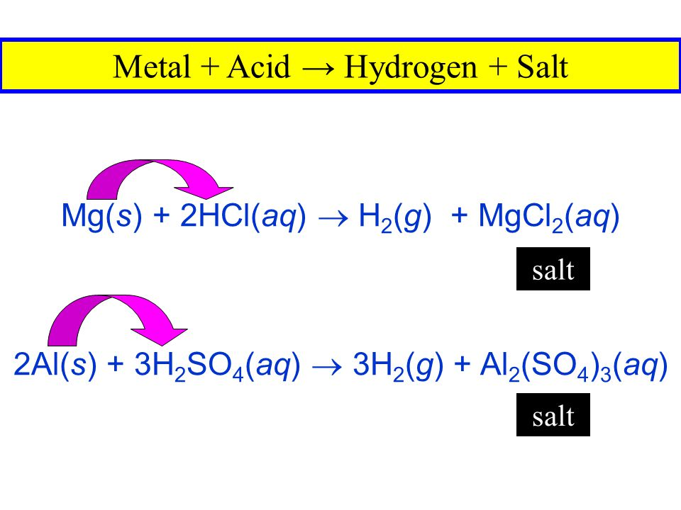 Metal + Acid → Hydrogen + Salt
