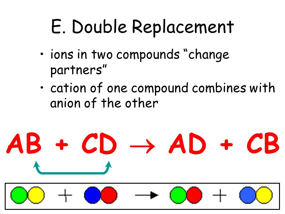 AB + CD  AD + CB E. Double Replacement