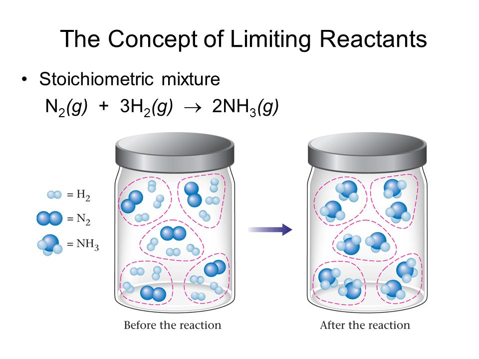 The Concept of Limiting Reactants
