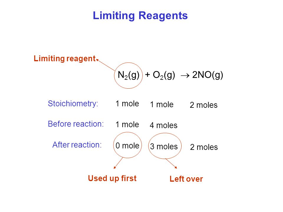Limiting Reagents N2(g) + O2(g)  2NO(g) Limiting reagent