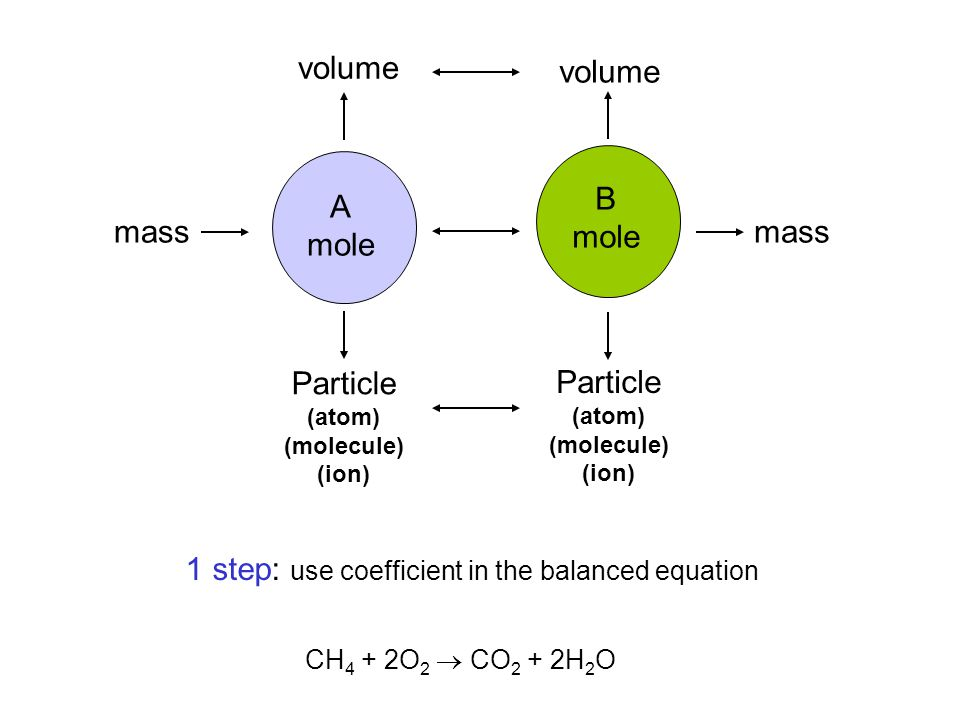 1 step: use coefficient in the balanced equation