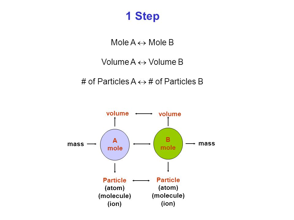 # of Particles A  # of Particles B