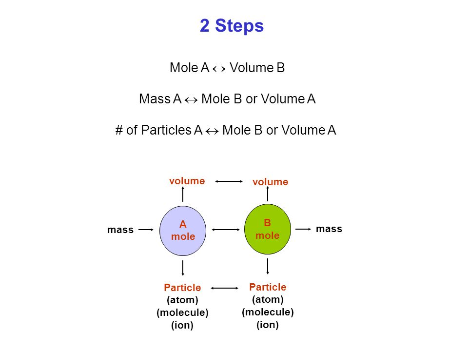 2 Steps Mole A  Volume B Mass A  Mole B or Volume A