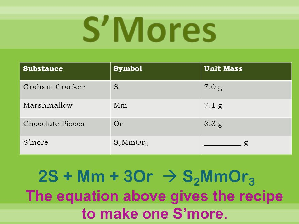 The equation above gives the recipe to make one S'more.
