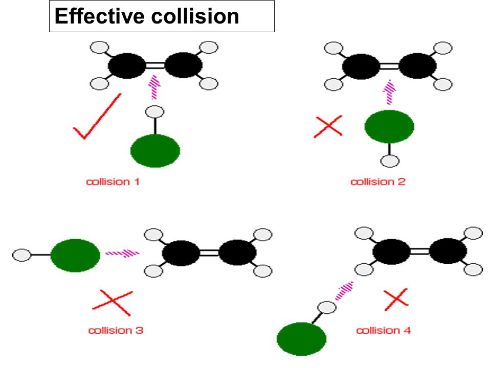 Effective collision