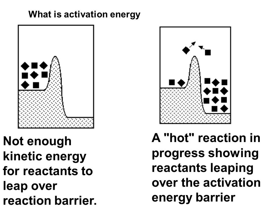 Not enough kinetic energy for reactants to leap over reaction barrier.