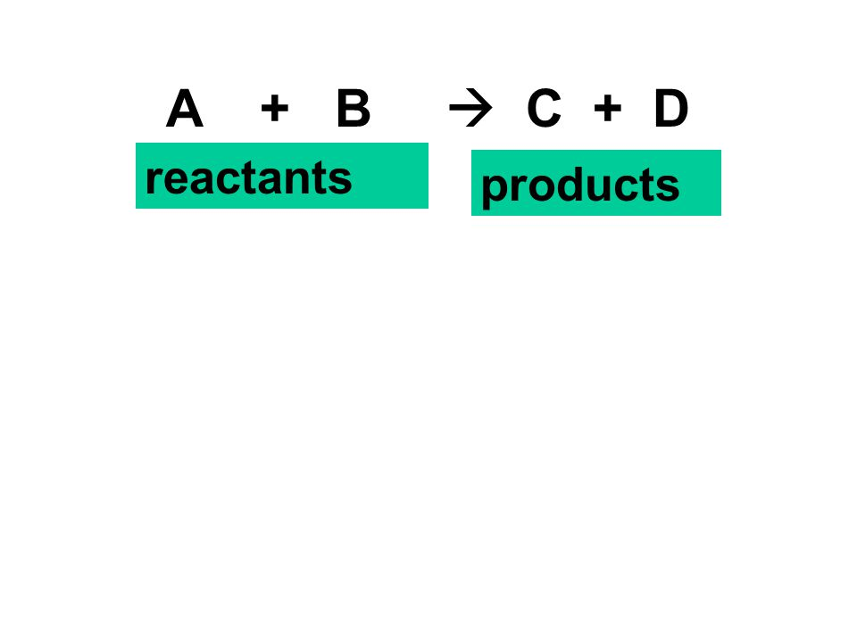 A + B  C + D reactants products