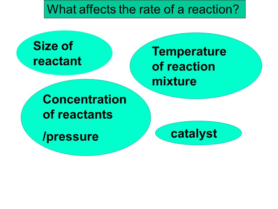 What affects the rate of a reaction
