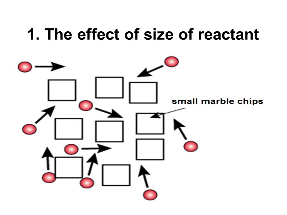 1. The effect of size of reactant