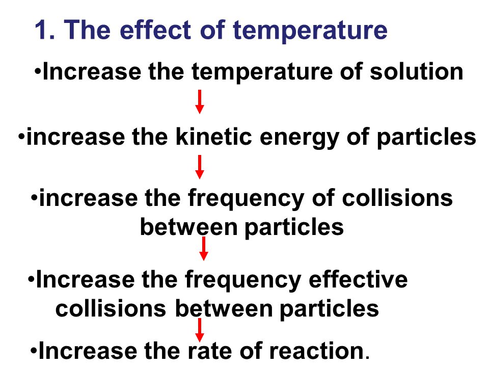 1. The effect of temperature