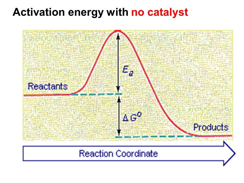 Activation energy with no catalyst