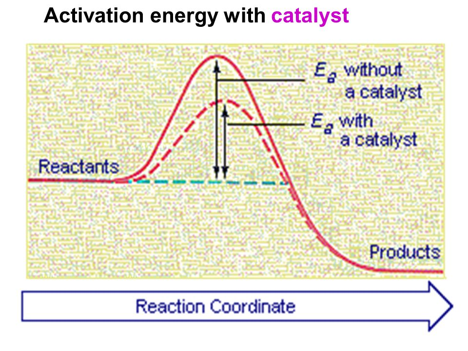 Activation energy with catalyst
