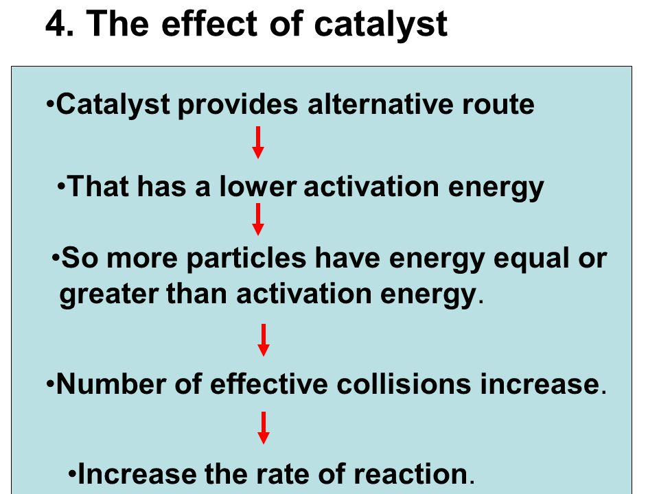 4. The effect of catalyst Catalyst provides alternative route