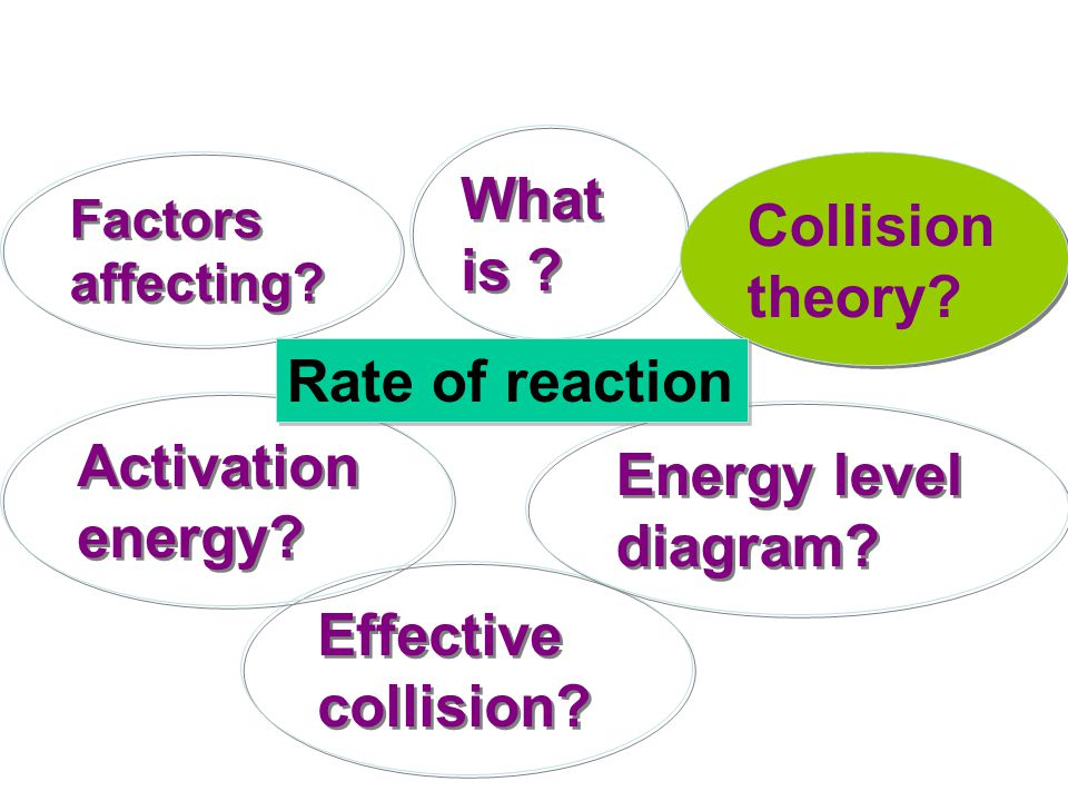 What is Collision theory Rate of reaction Activation energy