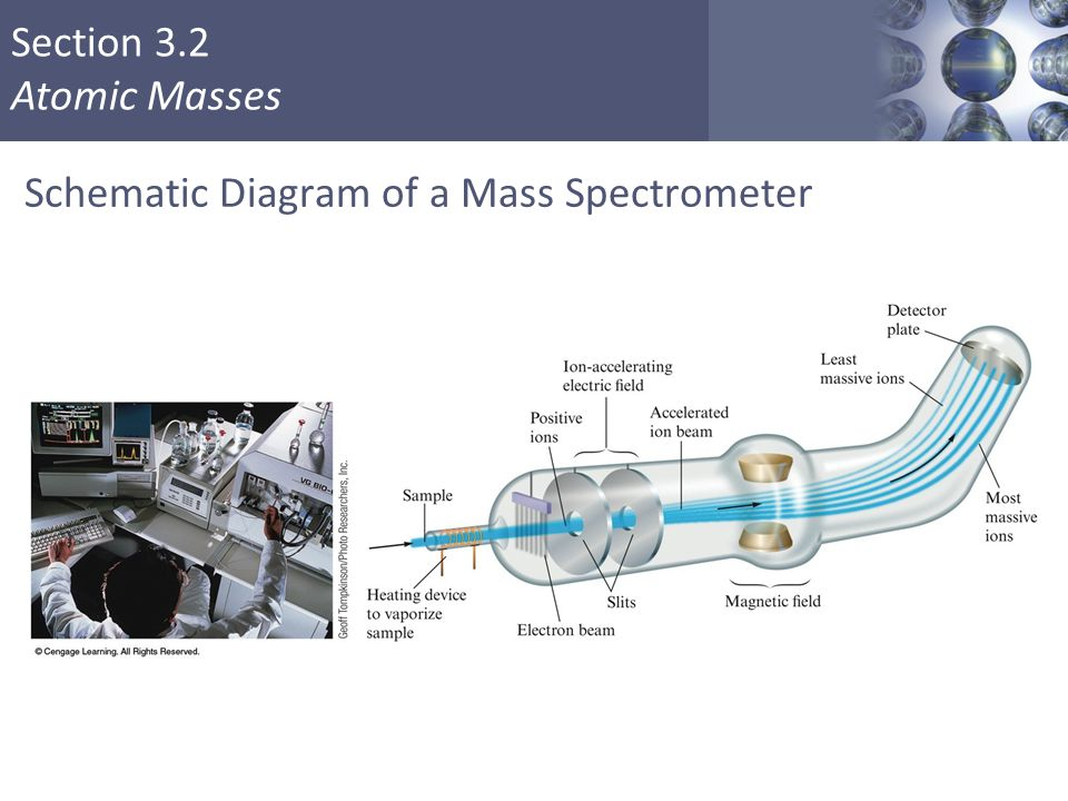 Schematic Diagram of a Mass Spectrometer