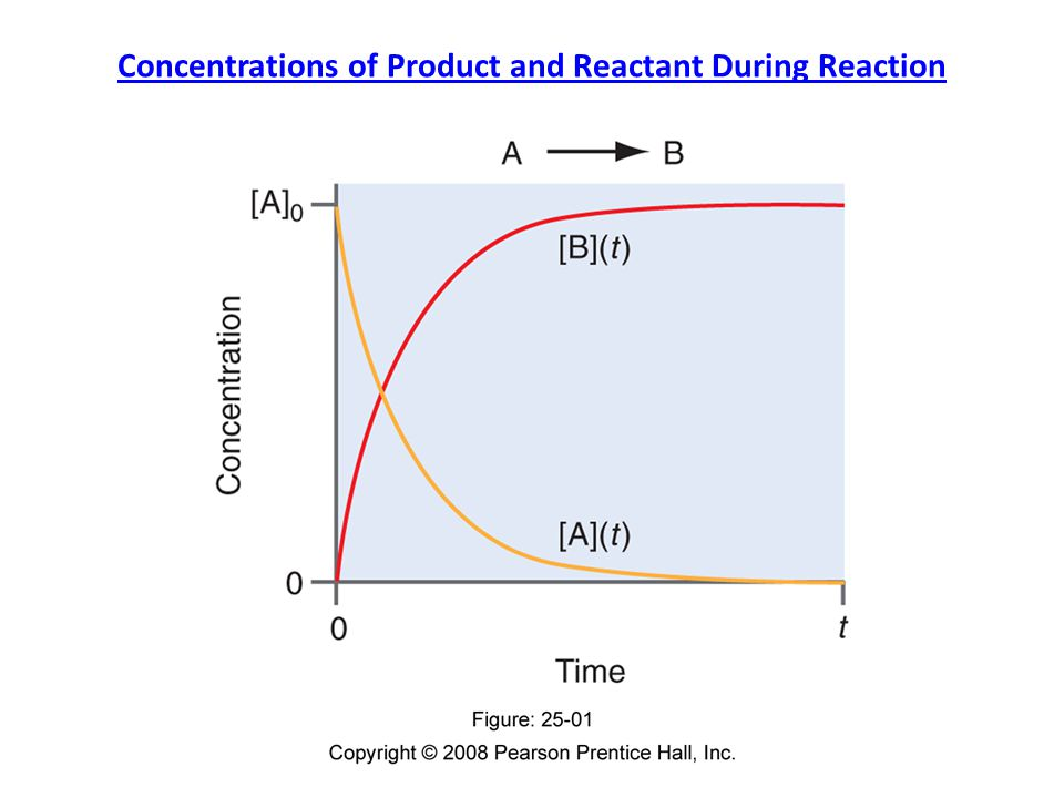 Concentrations of Product and Reactant During Reaction
