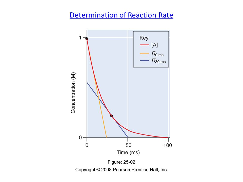 Determination of Reaction Rate