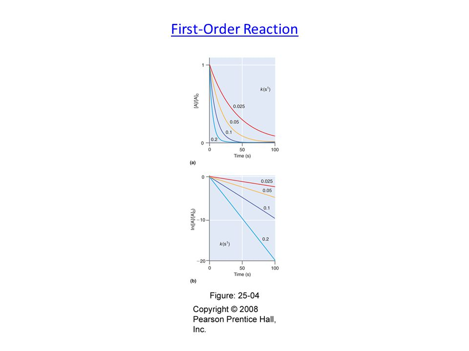 First-Order Reaction