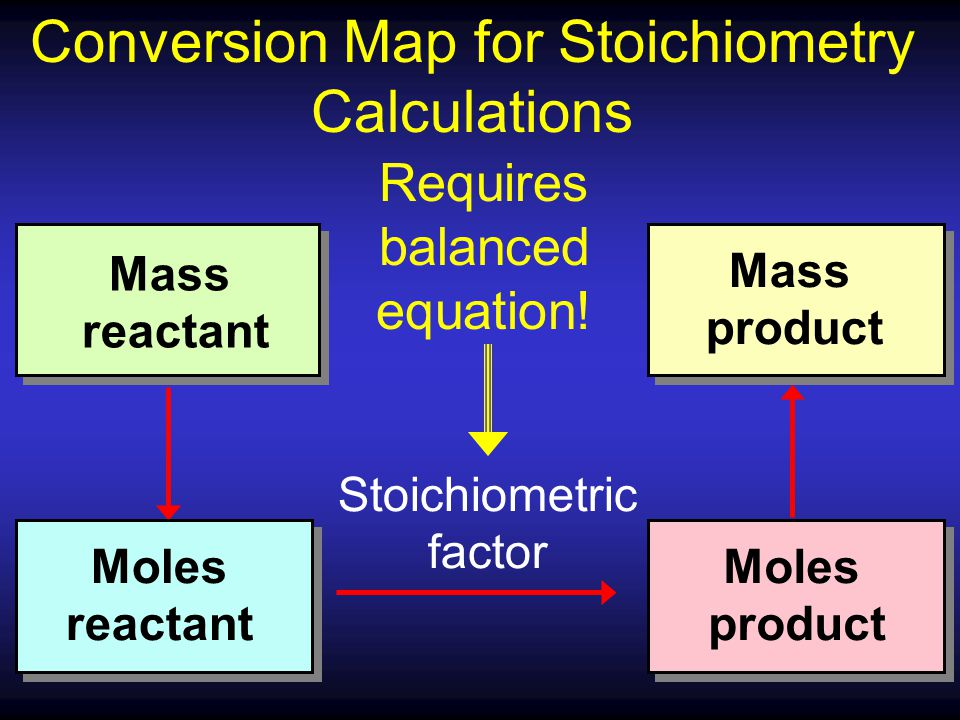 Conversion Map for Stoichiometry Calculations
